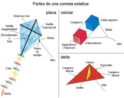 Historia De Las Chiringas O Cometas